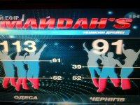 МАЙДАНS - Волны драйва, море эмоций - Одесса VS Чернигов